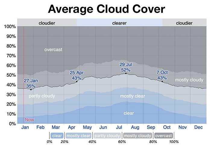 Average cloud cover for Berwick-upon-Tweed